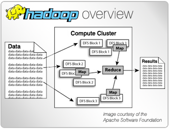 Overview of Hadoop Distributed File System Architectural: CRB TECH