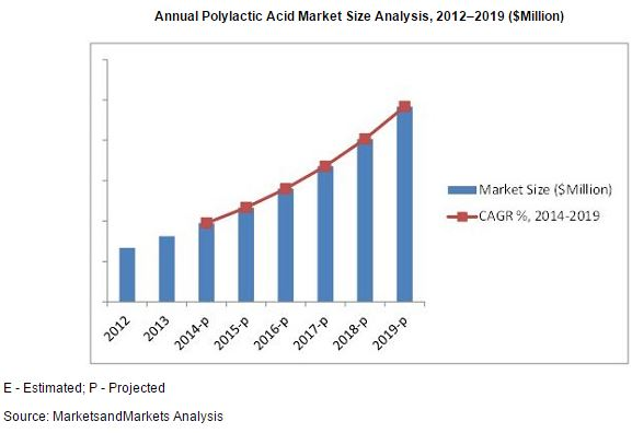 polylactic acid market is expected to Lactic acid its salts and esters  lactic acid also serves as the starting material for polylactic acid  ceh: lactic acid,.
