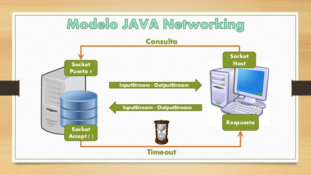 java networking I can't administer my hp procurve switches because of incompatibility with java v8 i have seen other posts about downgrading to v7 and allowing a.