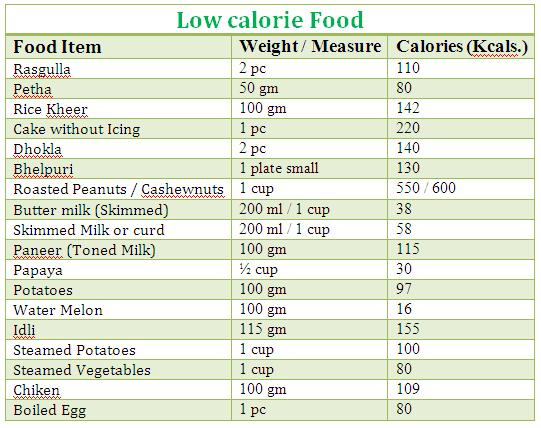 Low Calorie Iron Foods